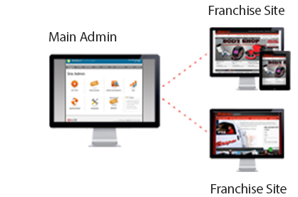 Online Franchising nopcommerce